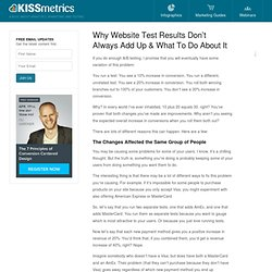 Why Website Test Results Don't Always Add Up & What To Do About It