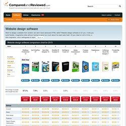 Website design software Reviews 2015