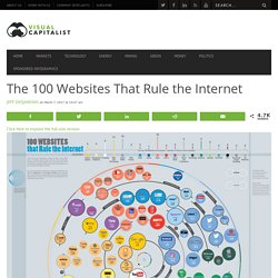 The 100 Websites That Rule the Internet