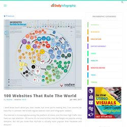 100 Websites That Rule The World
