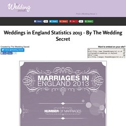 Weddings in England Statistics 2013 - By The Wedding Secret