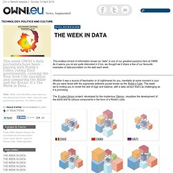 The Week in Data