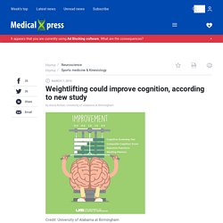 Weightlifting could improve cognition, according to new study