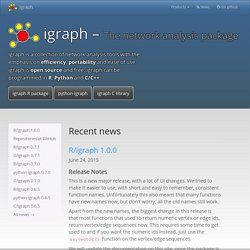 The igraph library for complex network research