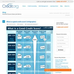 What is a good credit score?[Infographic]