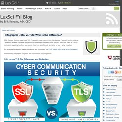 SSL vs TLS: What is the Difference? An Infographic.
