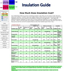 What does insulation cost?