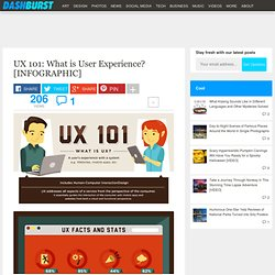 UX 101: What is User Experience? [INFOGRAPHIC]