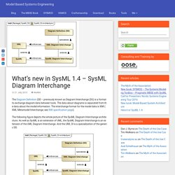 What's new in SysML 1.4 – SysML Diagram Interchange