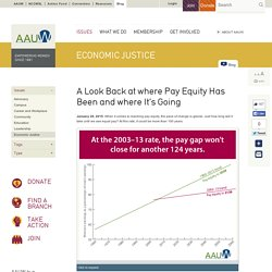 A Look Back at where Pay Equity Has Been and where It's Going