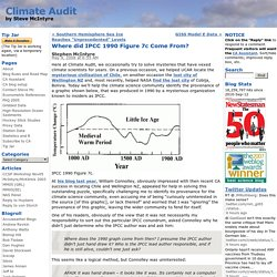 Where did IPCC 1990 Figure 7c Come From?