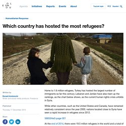 Which country has hosted the most refugees?
