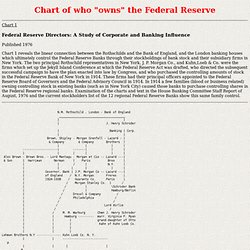 Who owns the Fed?
