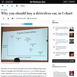Why you should buy a driverless car, in 1 chart