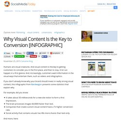 Why Visual Content Is the Key to Conversion