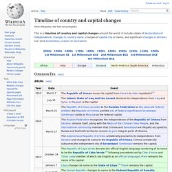 Timeline of country and capital changes