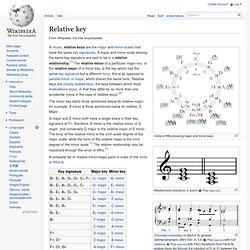 Relative key