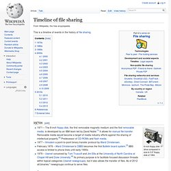 Timeline of file sharing