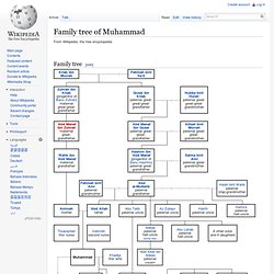 Family tree of Muhammad