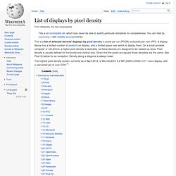List of displays by pixel density