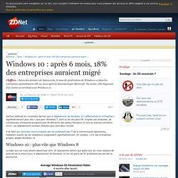 Windows 10 : après 6 mois, 18% des entreprises auraient migré