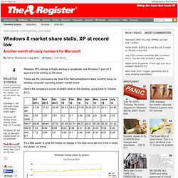 Windows 8 market share stalls, XP at record low
