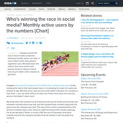 Who's winning the race in social media? Monthly active users by the numbers [Chart]