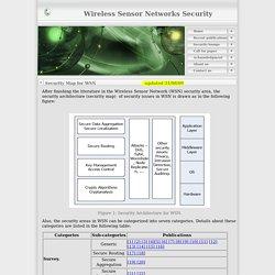 Wireless Sensor Network Security - Security Map