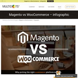 Magento vs WooCommerce - infographics