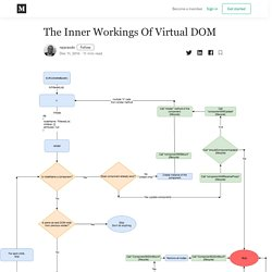 The Inner Workings Of Virtual DOM – rajaraodv