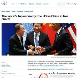 The world's top economy: the US vs China in five charts