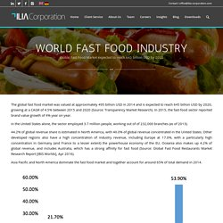 World Fast Food Industry