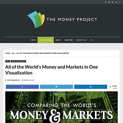All of the World's Money and Markets in One Visualization