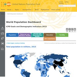 World Population Dashboard