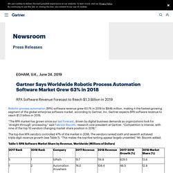 Says Worldwide Robotic Process Automation Software Market Grew 63% in 2018