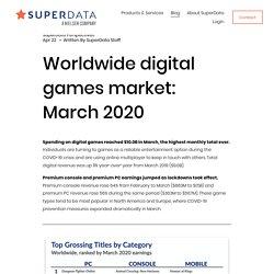Worldwide digital games market — SuperData, a Nielsen Company