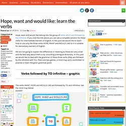Hope, want and would like: learn the verbs