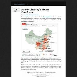 Xiaoji Chen's Design Weblog » Power Chart of Chinese Provinces