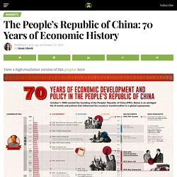 70 Years of China's Economic Growth In One Chart