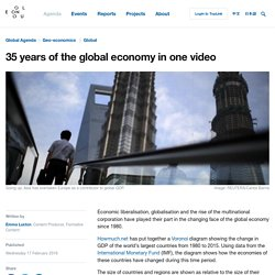 35 years of the global economy in one video