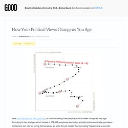 How Your Political Views Change as You Age - GOOD Blog