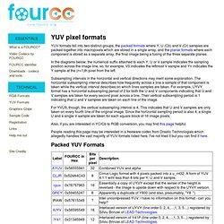YUV pixel formats