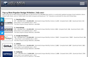 http://www.ebizmba.com/articles/design-websites