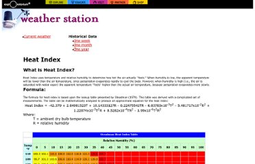 http://www.exploratorium.edu/weather/heatindex.html