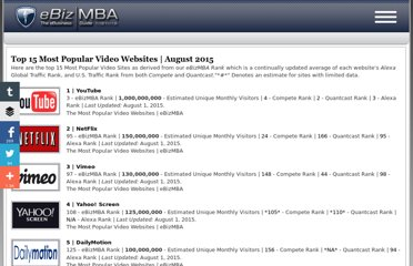 http://www.ebizmba.com/articles/video-websites