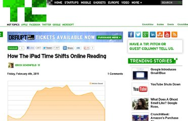 http://techcrunch.com/2011/02/04/ipad-shifts-reading/