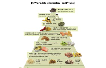 http://www.drweil.com/drw/ecs/pyramid/press-foodpyramid.html