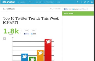 http://mashable.com/2011/02/26/top-10-twitter-trends-this-week-chart-9/