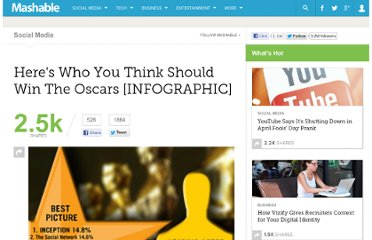 http://mashable.com/2011/02/26/oscar-predictions/