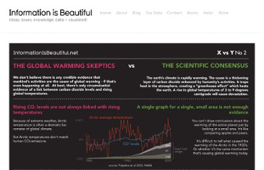 http://www.informationisbeautiful.net/visualizations/climate-change-deniers-vs-the-consensus/